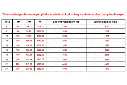 Cylinder hydrauliczny 50/28/200 L:430