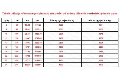 Cylinder hydrauliczny 50/30/400 L:630
